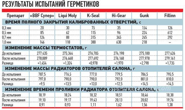 таблица герметик